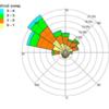 Obr. 1 Větrná růžice v době imisní kampaně projektu CENATOX 14.  - 27. 2. 2013, Jan Bendl pro projekt GAČR P503/12/G147, 2013