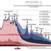 Obr. 3 Podíl jednotlivých skupin emisních zdrojů na ročních koncentracích PM10, bližší popis v textu, zdroj: www.air-silesia.eu