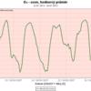 Denní chody koncentrací přízemního ozonu- SMBOA- 22. - 26. 7. 2013