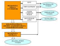Obecné schéma fungování MBU, zdroj: www.mbu.cz