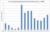 Trend znečištění PM10 1998-2011