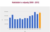 Vývoj celkových nákladů Statutárního města MB v rozpočtové kapitole Ochrana životního prostředí- Nakládání s odpady 2000-2012, zdroj: www.rozpocetobce.cz